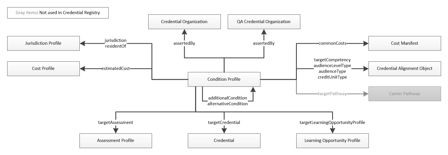 Condition Profile Domain Model