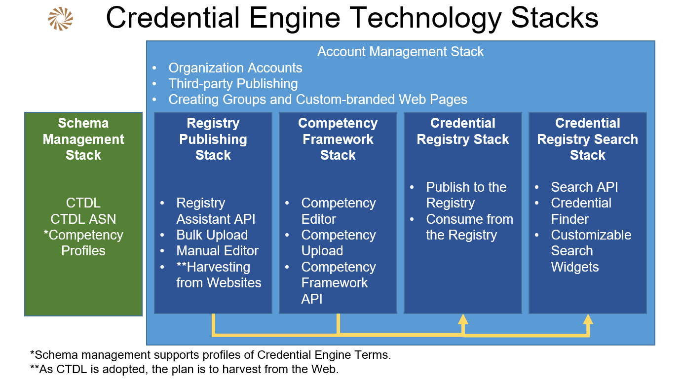 Credential Engine Registry | Credential Engine Registry Overview